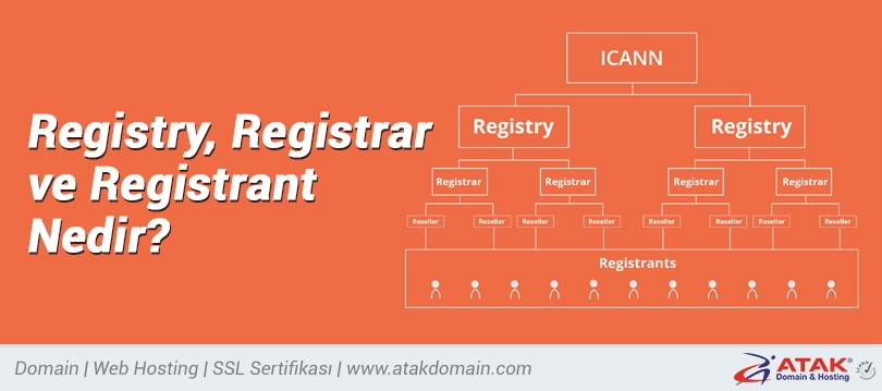 Registry, Registrar ve Registrant Nedir?